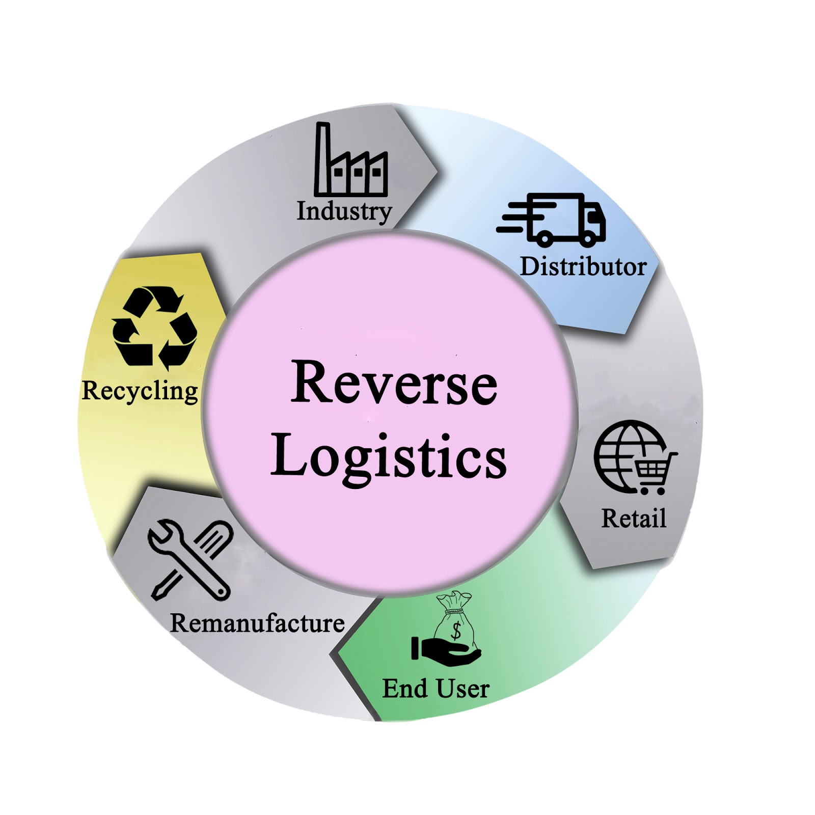 Tips to Ensure a Robust Reverse Logistics Process